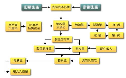 多点仓库管理机制,将生产制造流程从物料需求预估